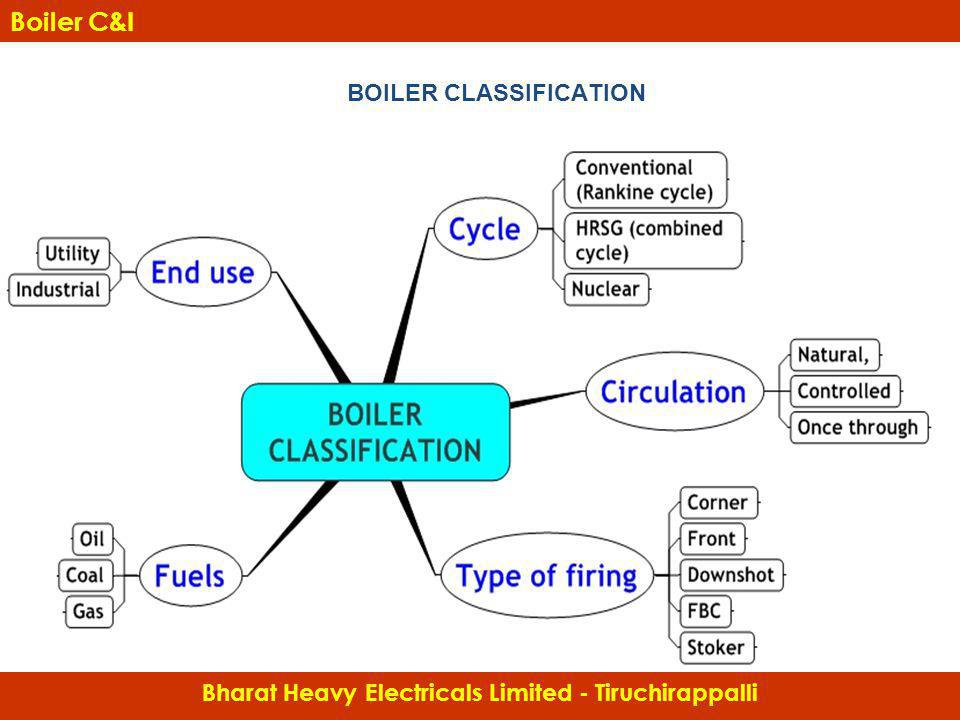 Boiler C&I BOILER CLASSIFICATION