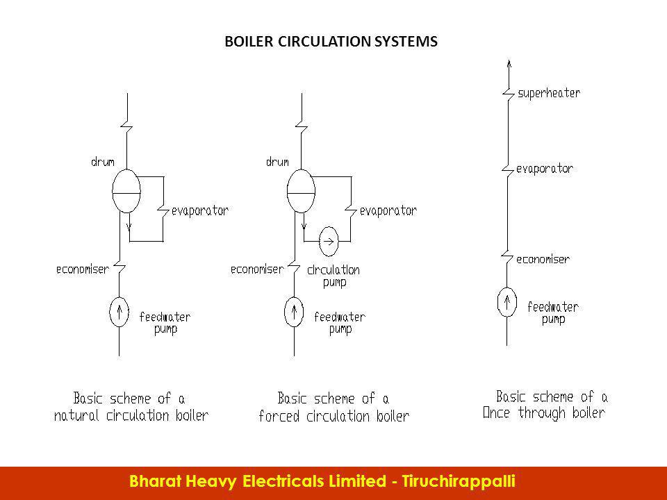 Boiler C&I BOILER CIRCULATION SYSTEMS