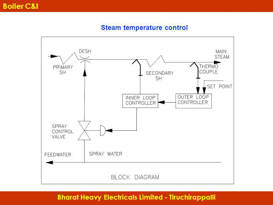 Boiler C&I Steam temperature control
