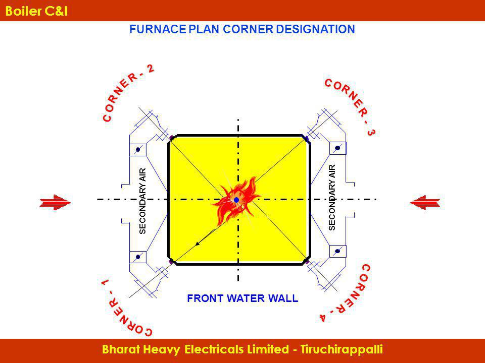 FURNACE PLAN CORNER DESIGNATION