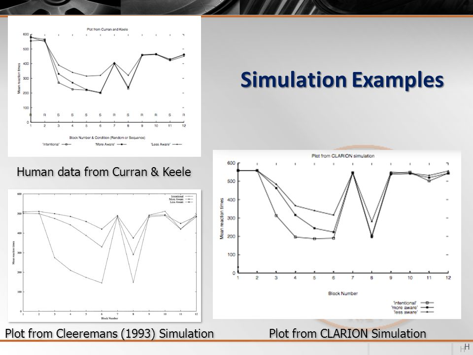 Simulation Examples Human data from Curran & Keele