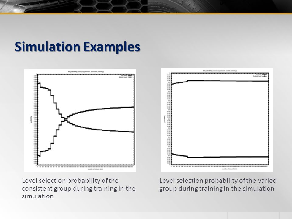 Simulation Examples Level selection probability of the consistent group during training in the simulation.