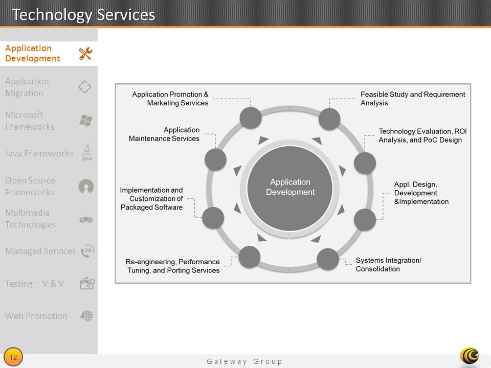 Technology Services Application Development Application Migration