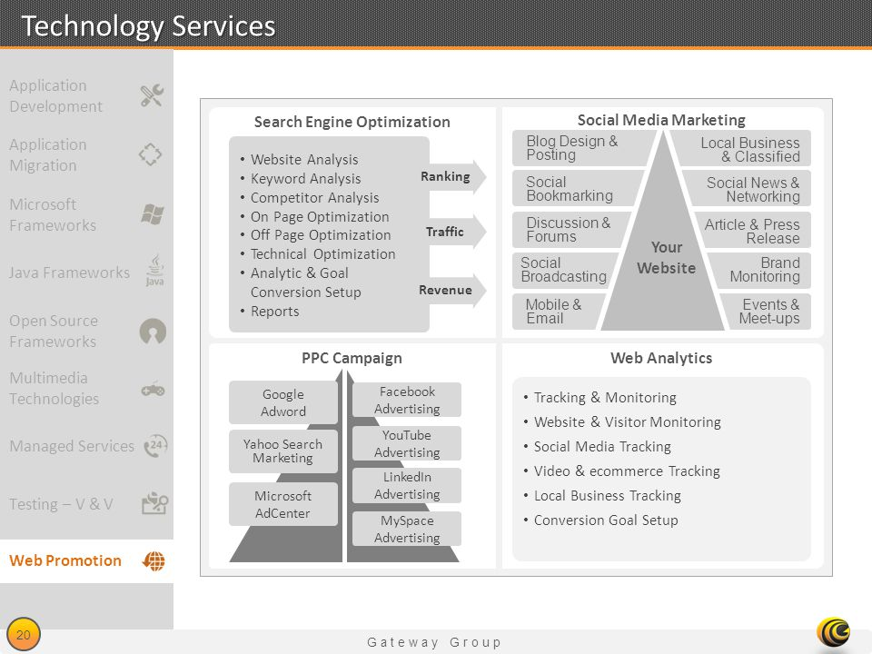 Social Media Marketing Search Engine Optimization