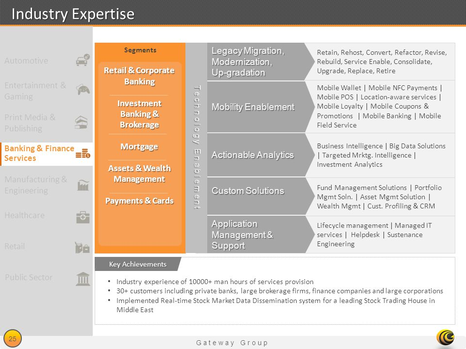 Industry Expertise Legacy Migration, Modernization, Up-gradation