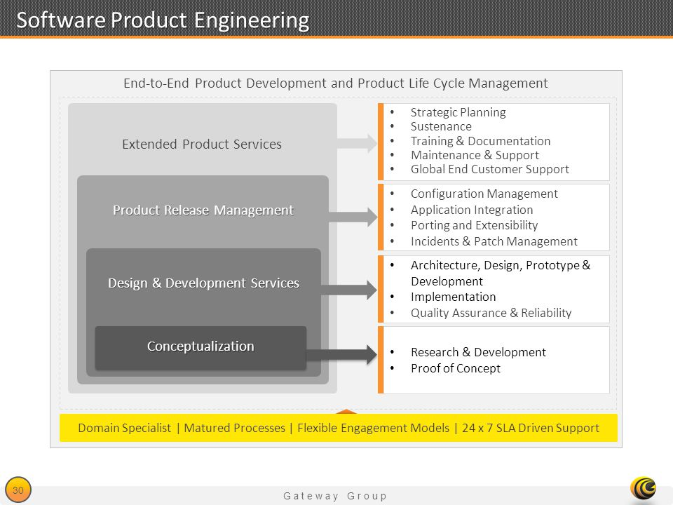 Software Product Engineering