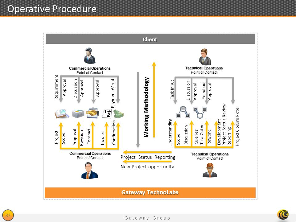 Operative Procedure Working Methodology Gateway TechnoLabs Client