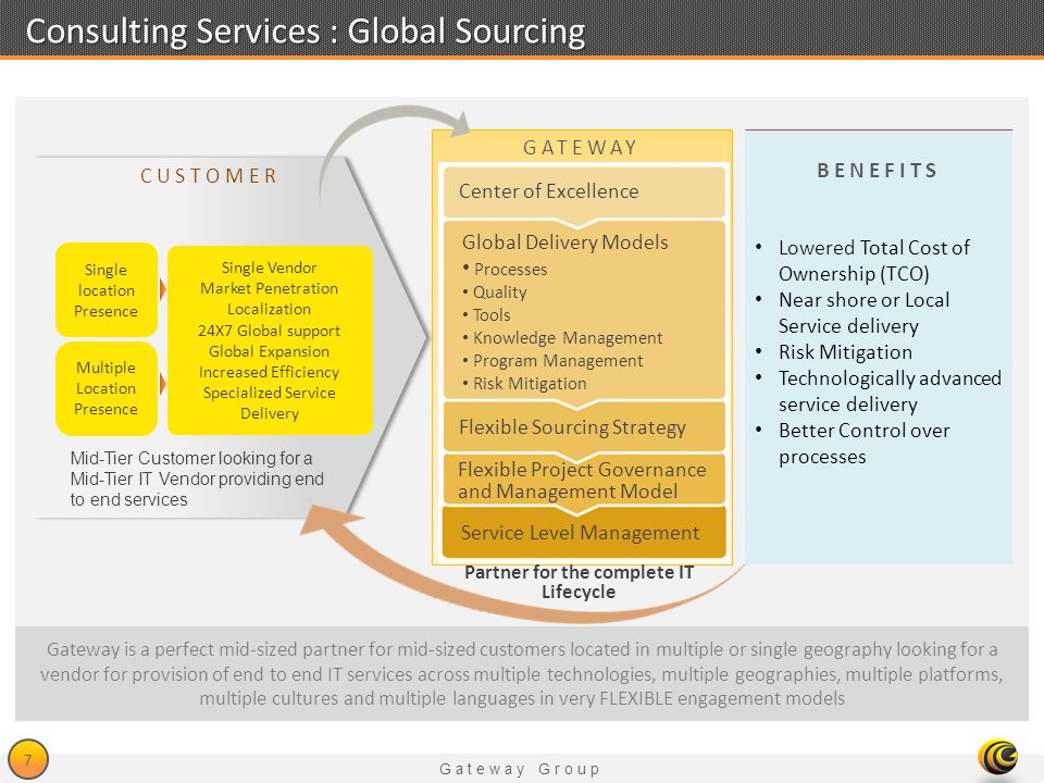 Consulting Services : Global Sourcing