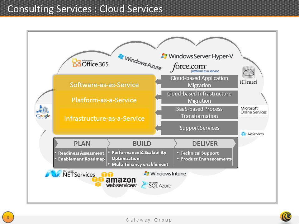 Consulting Services : Cloud Services