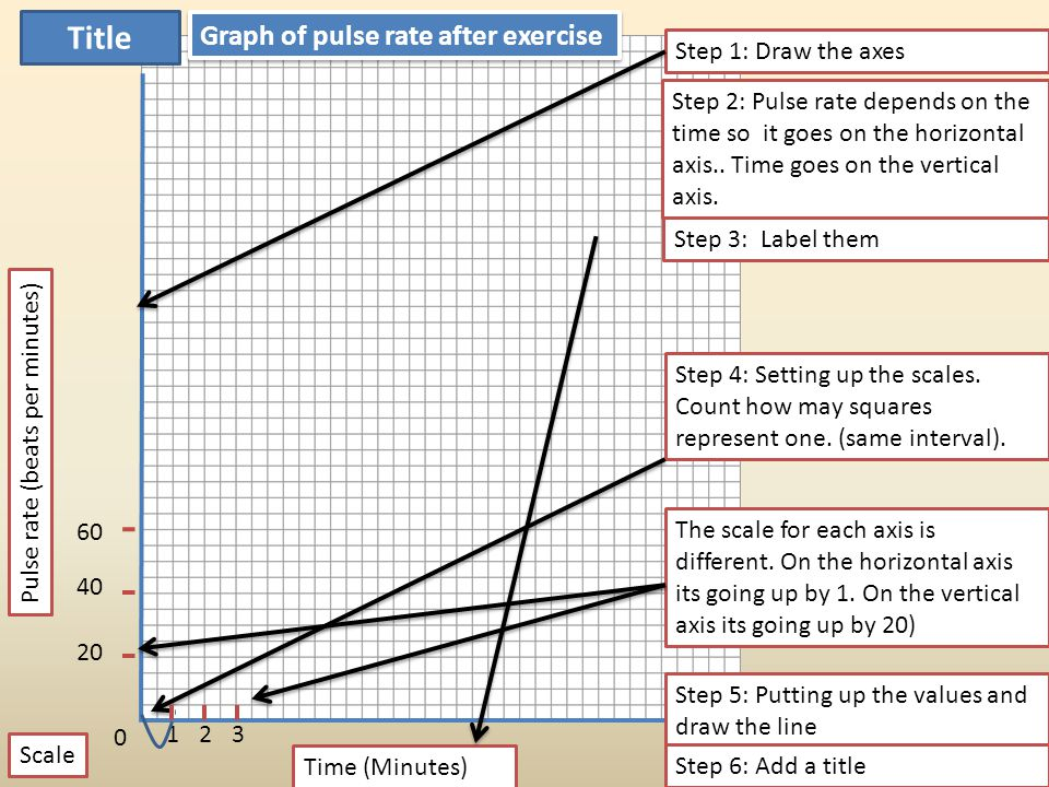 Title Graph of pulse rate after exercise Step 1: Draw the axes