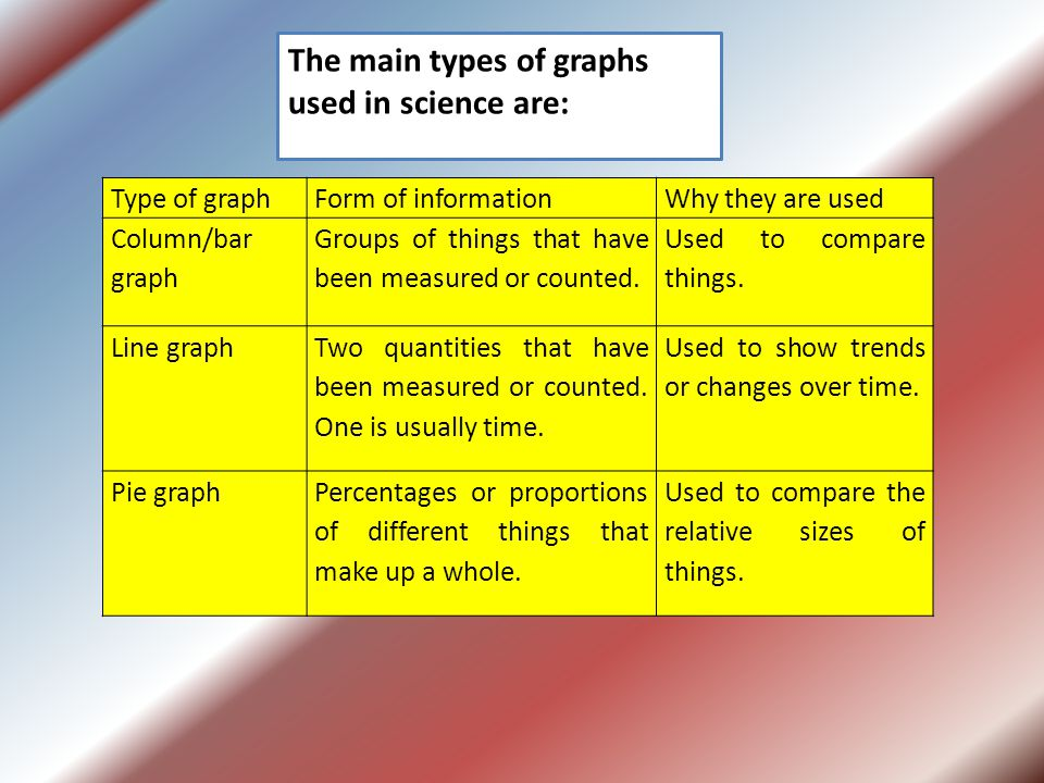 The main types of graphs used in science are: