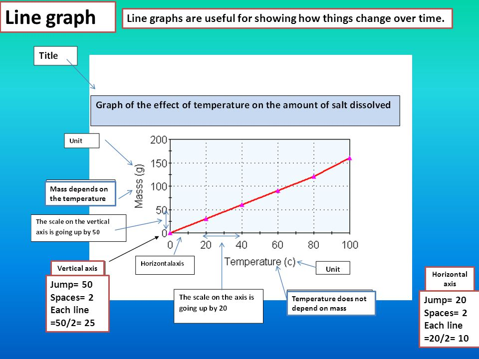 Line graph Line graphs are useful for showing how things change over time. Mass depends on the temperature.