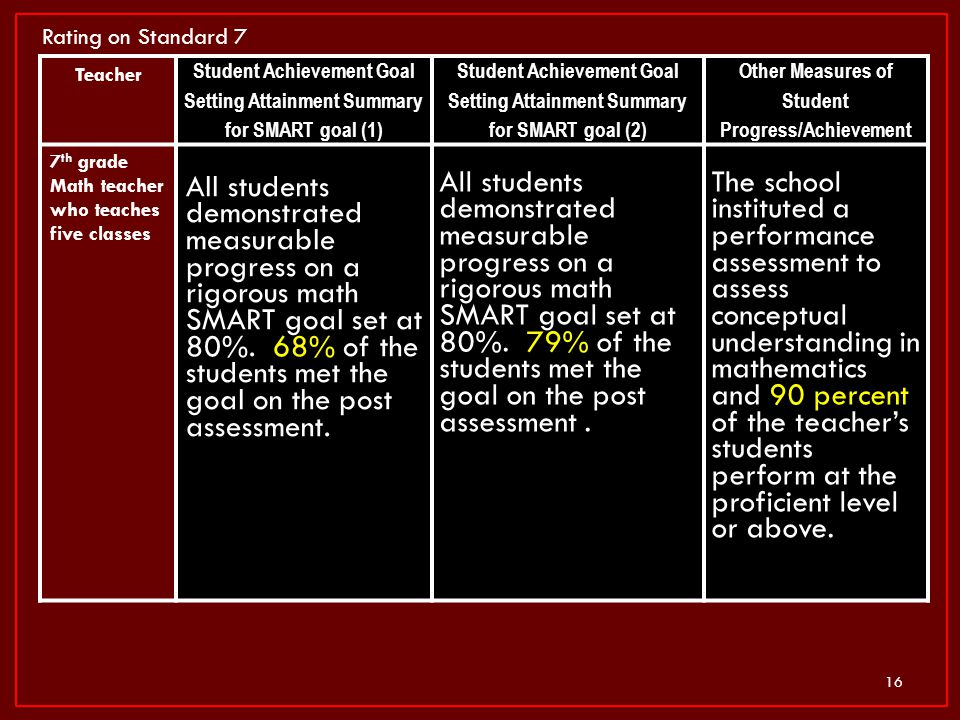 Rating on Standard 7 Teacher. Student Achievement Goal Setting Attainment Summary for SMART goal (1)