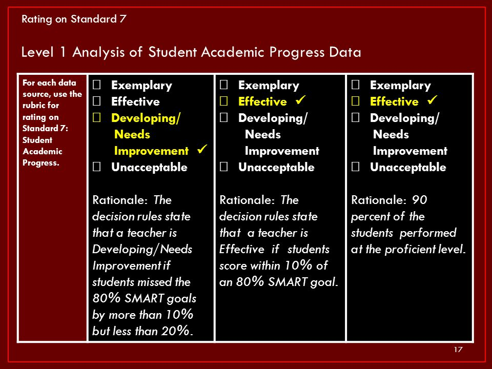 Level 1 Analysis of Student Academic Progress Data
