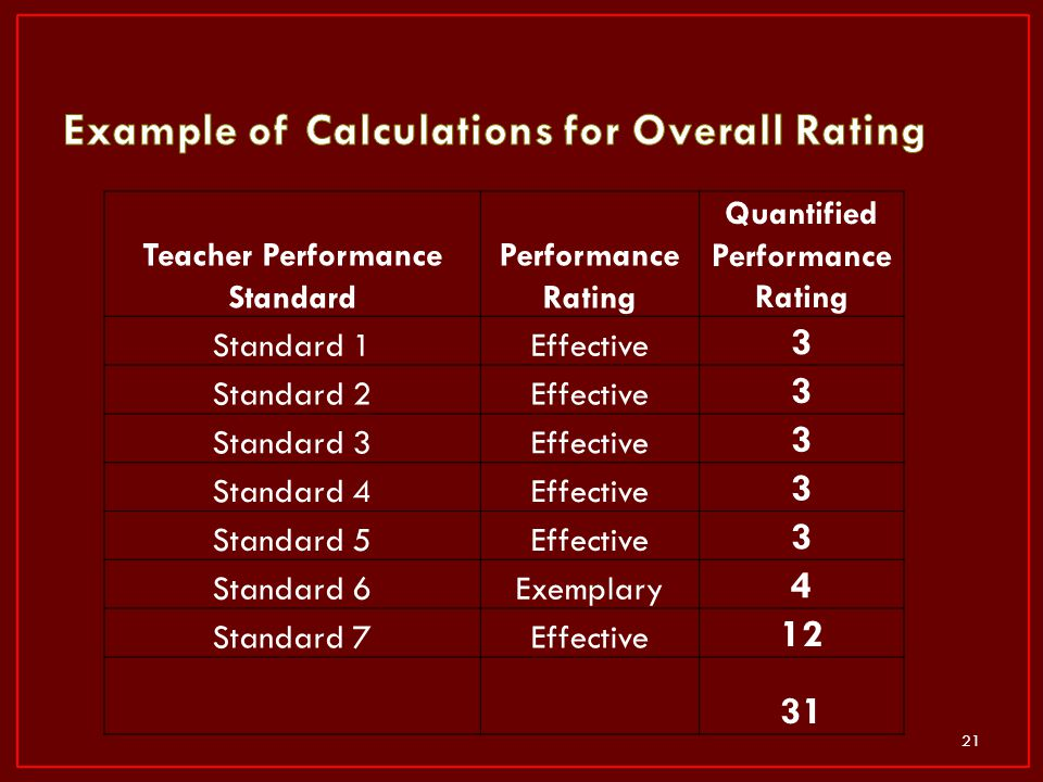 Example of Calculations for Overall Rating