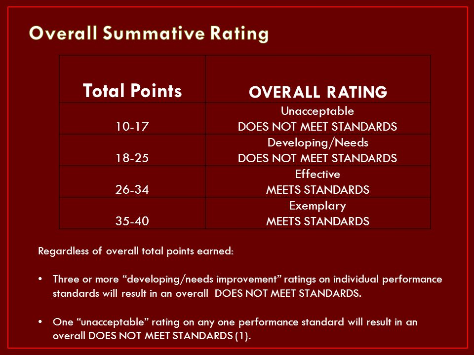 Overall Summative Rating