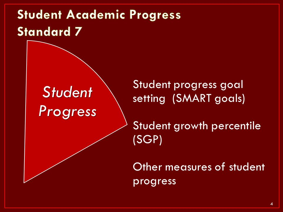 Student Academic Progress Standard 7