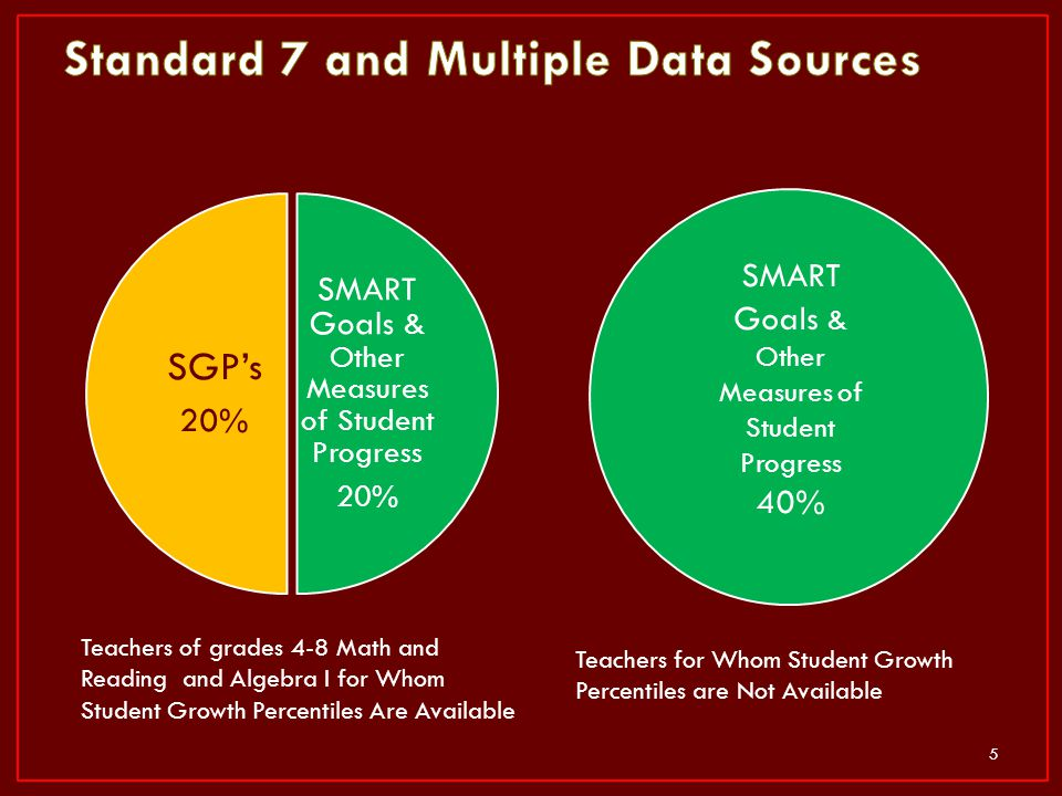 Standard 7 and Multiple Data Sources