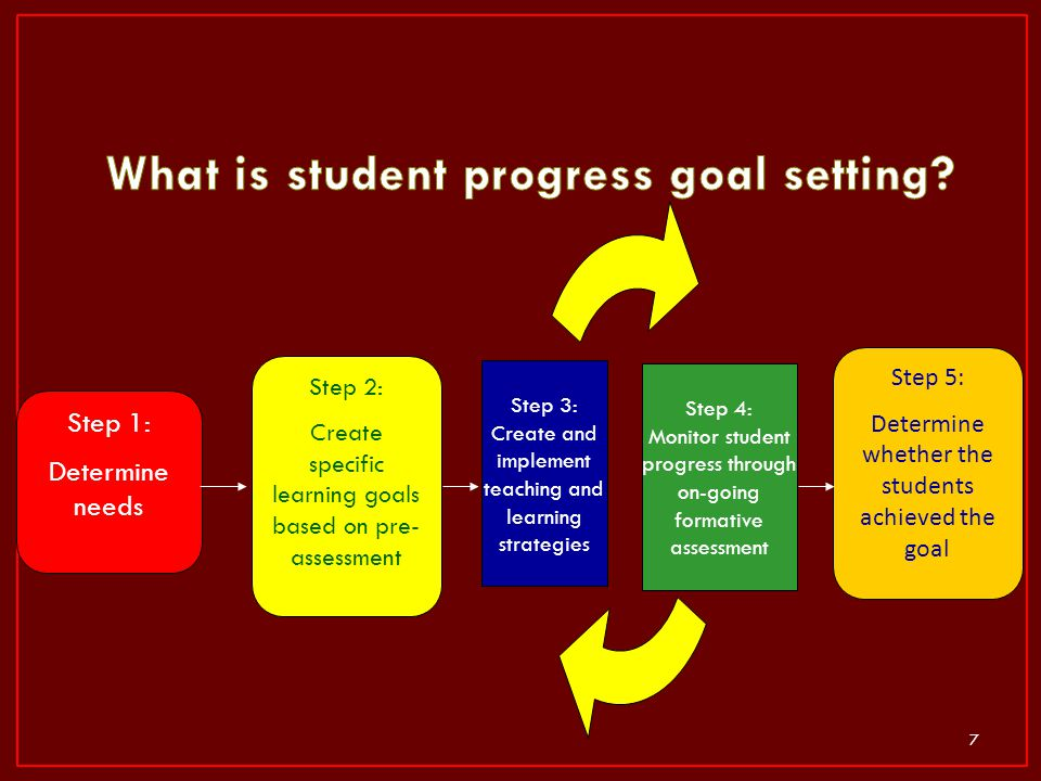 What is student progress goal setting