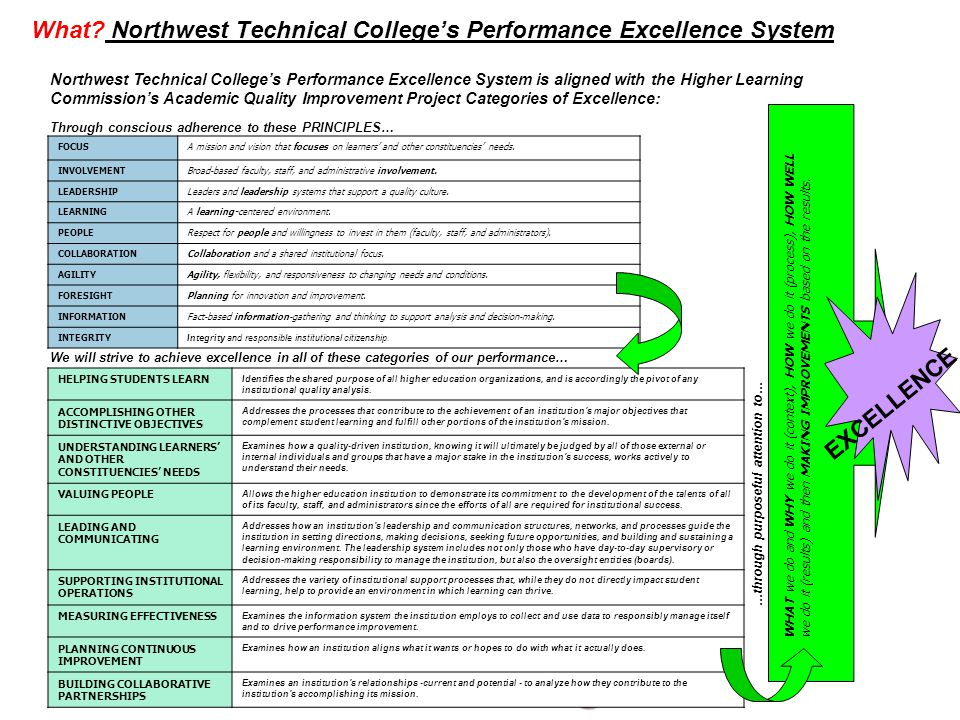 What Northwest Technical College's Performance Excellence System