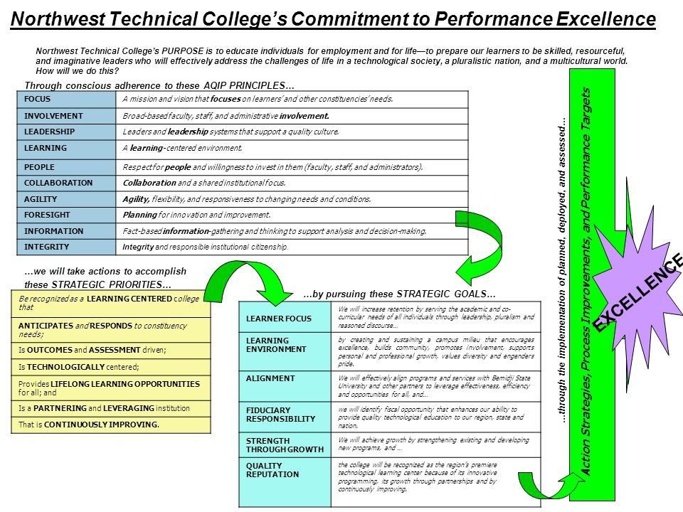 Northwest Technical College's Commitment to Performance Excellence