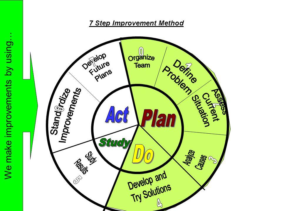 7 Step Improvement Method