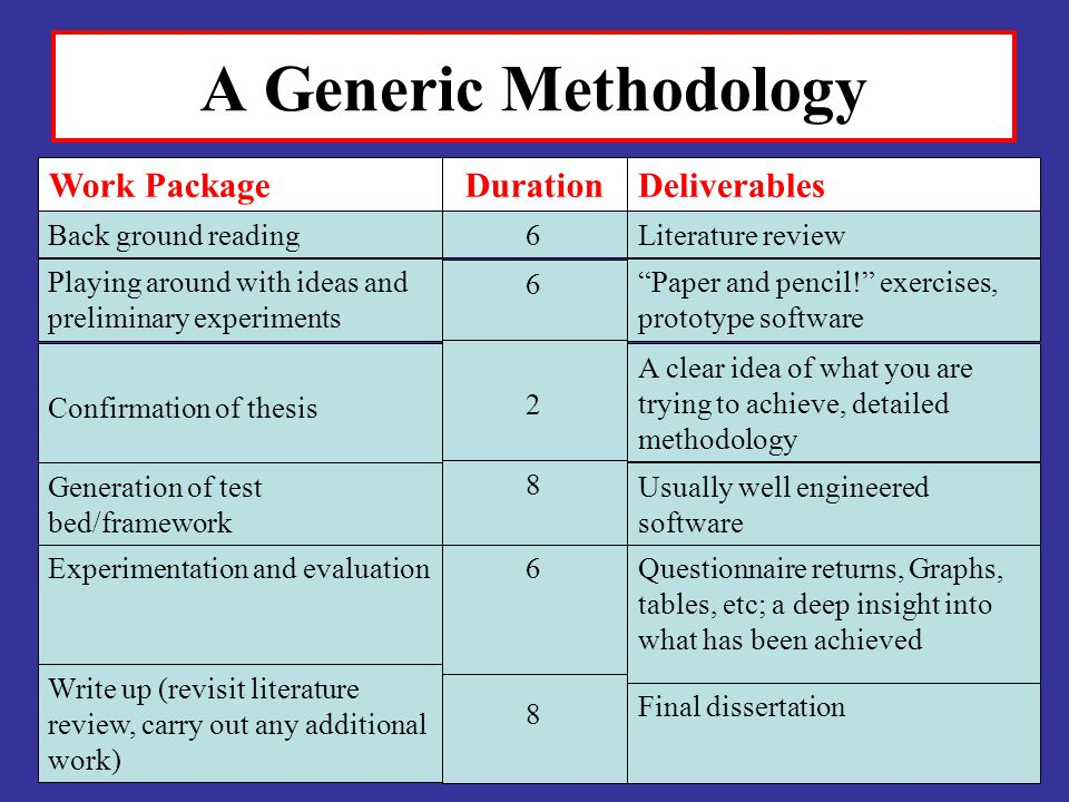 A Generic Methodology Work Package Duration Deliverables