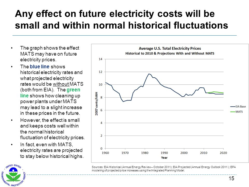 Any effect on future electricity costs will be small and within normal historical fluctuations