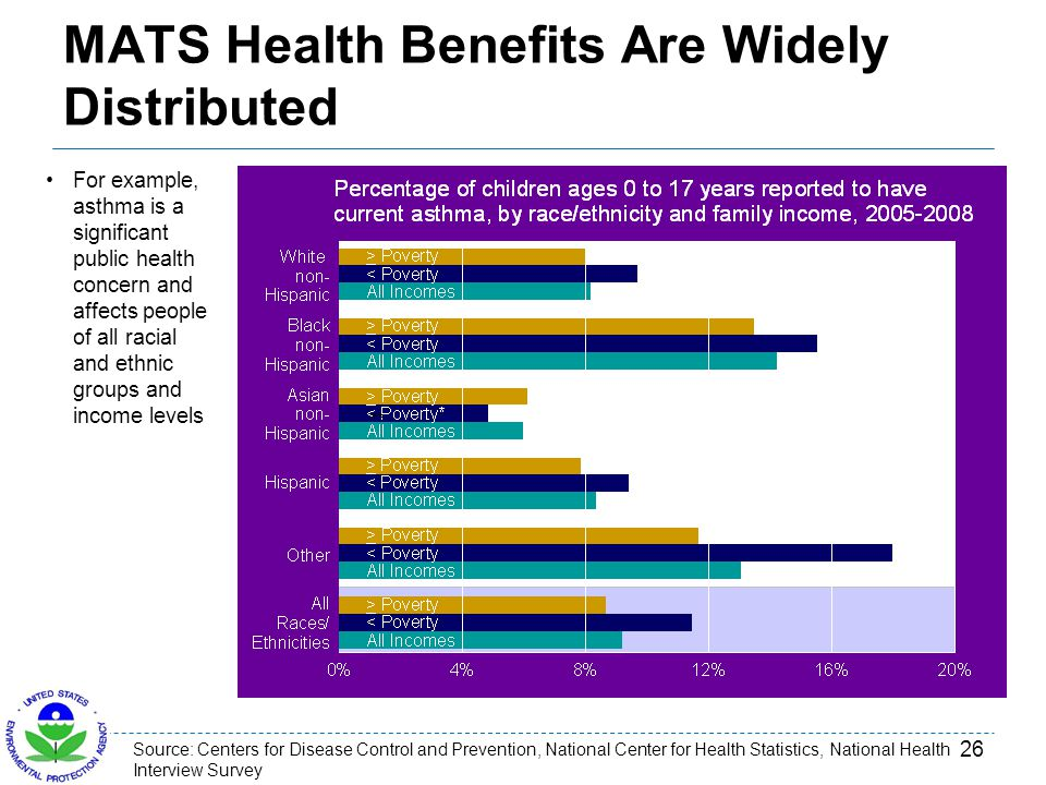 MATS Health Benefits Are Widely Distributed