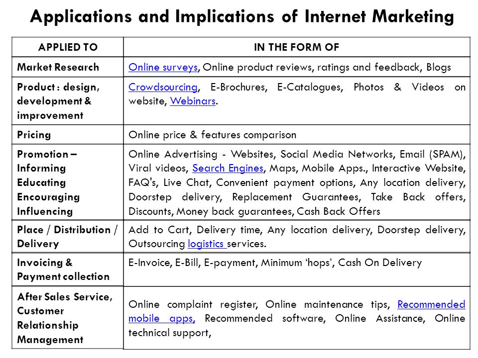 Applications and Implications of Internet Marketing