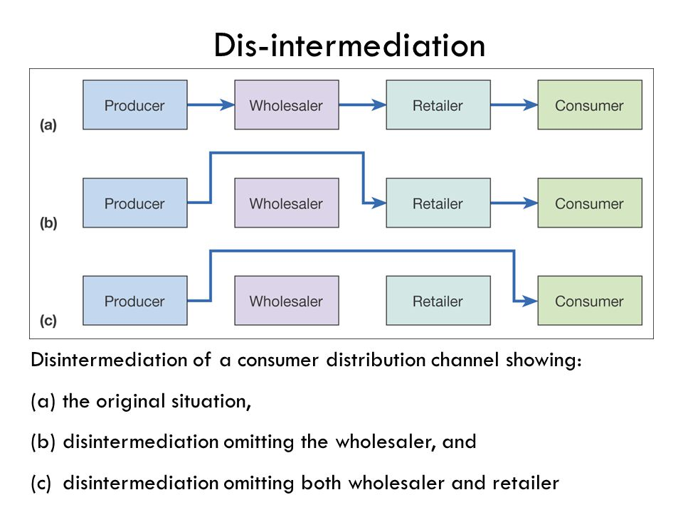 the disintermediation and re intermediation of travel Reintermediation (reintroduction of a middleman) is a business  such as when  traveling from one country to another) focused on a small.
