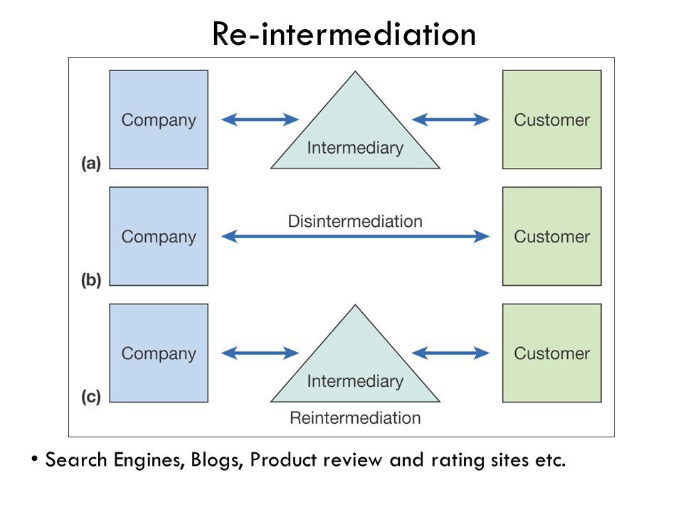 Re-intermediation Search Engines, Blogs, Product review and rating sites etc.