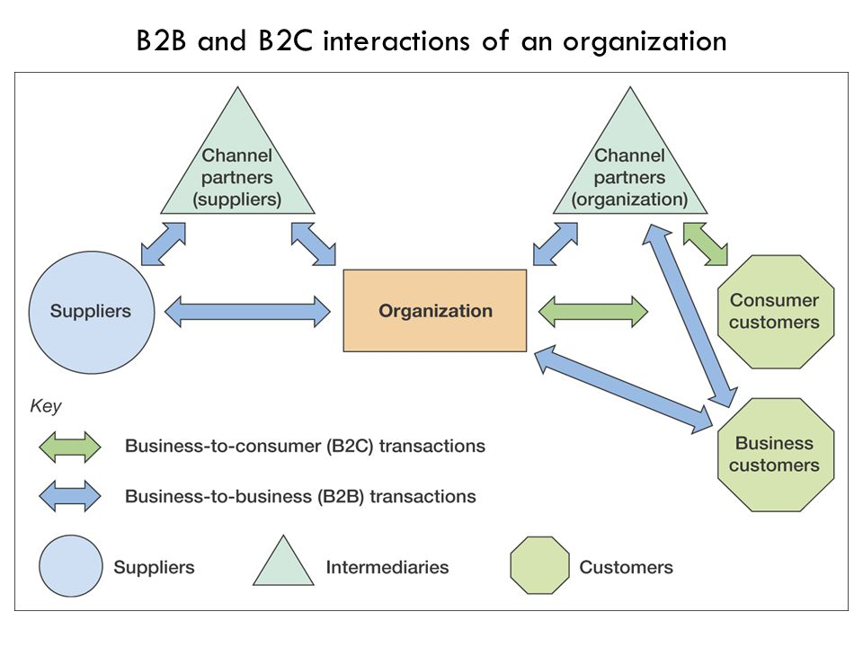 B2B and B2C interactions of an organization