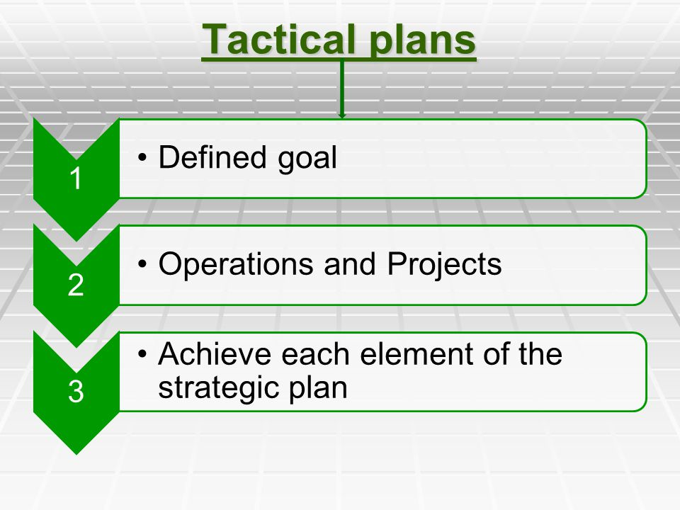 Tactical plans Defined goal Operations and Projects