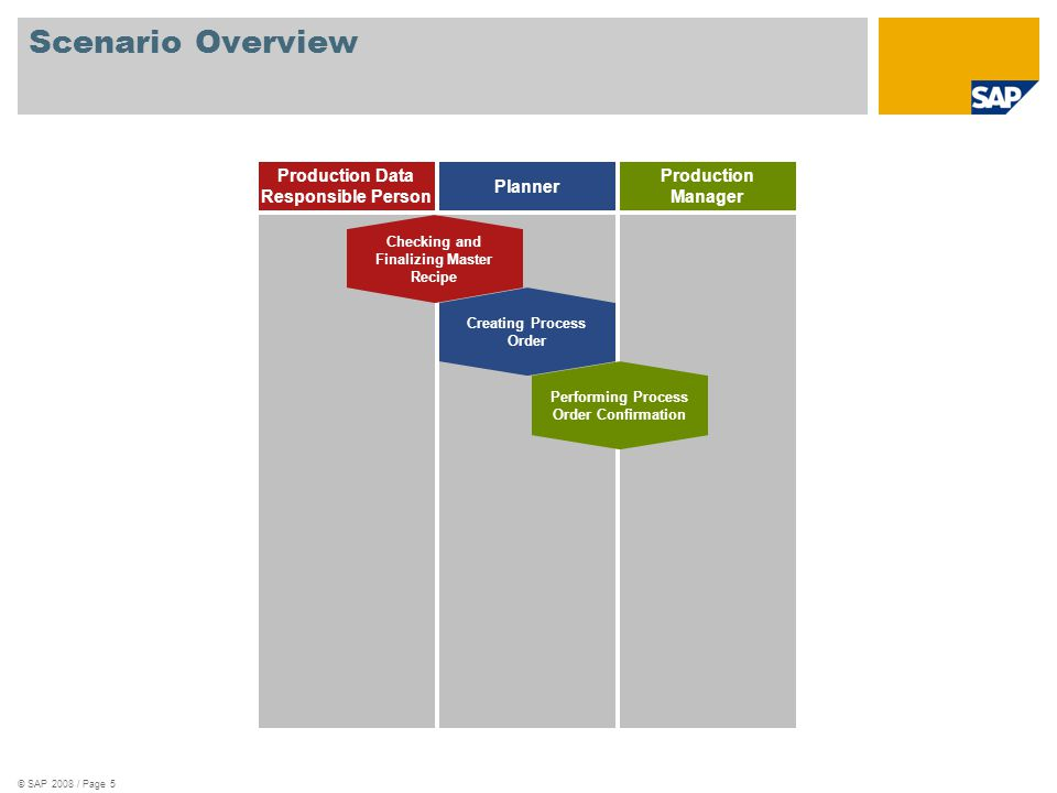 Scenario Overview Production Data Responsible Person Planner