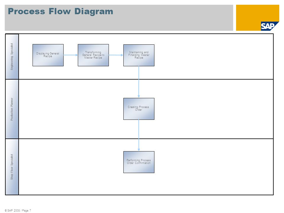 Process Flow Diagram Maintaining and Finalizing Master Recipe