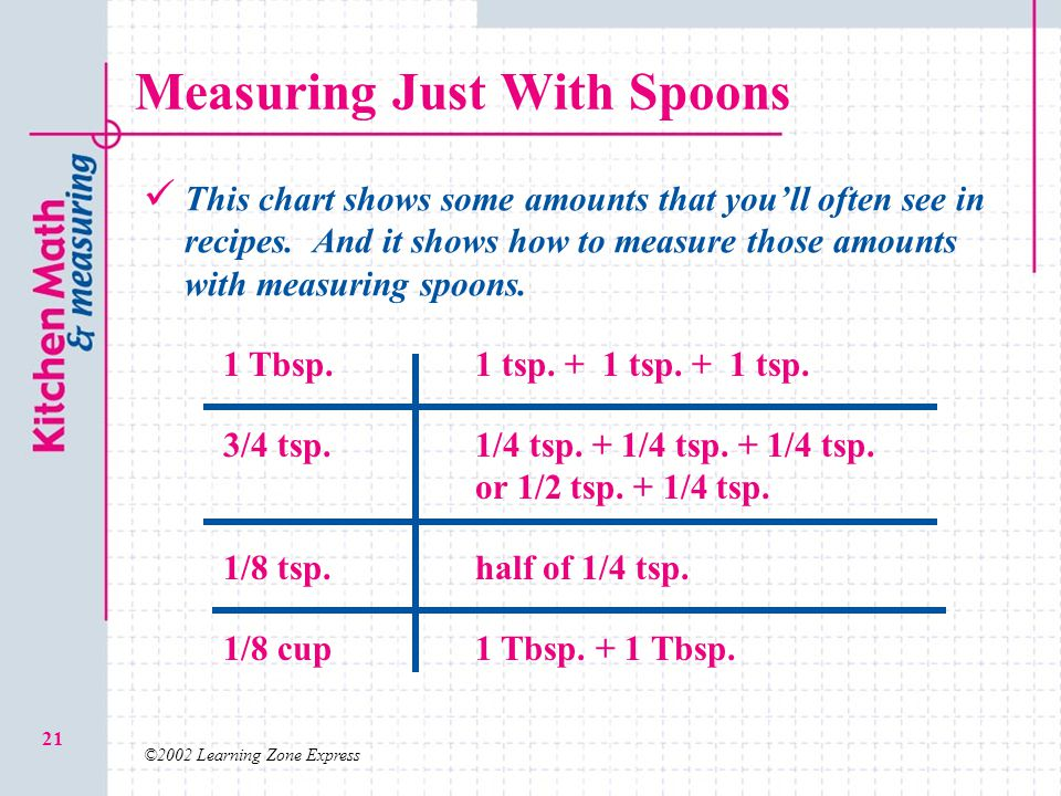 Measuring Just With Spoons