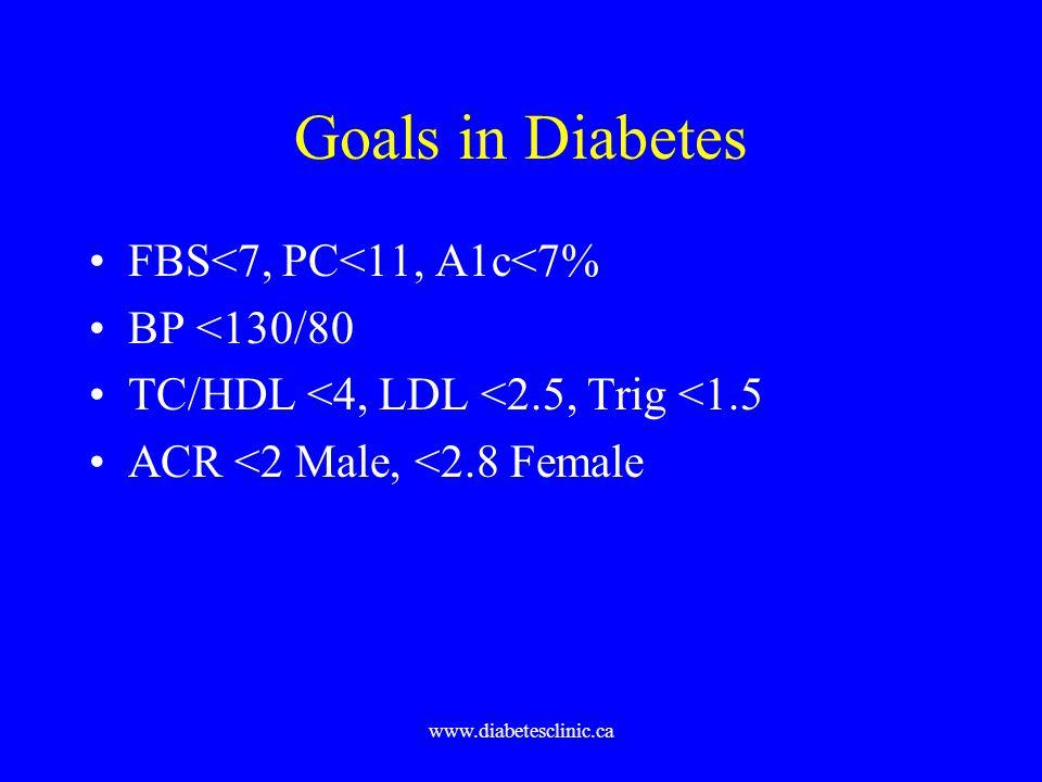 Goals in Diabetes FBS<7, PC<11, A1c<7% BP <130/80