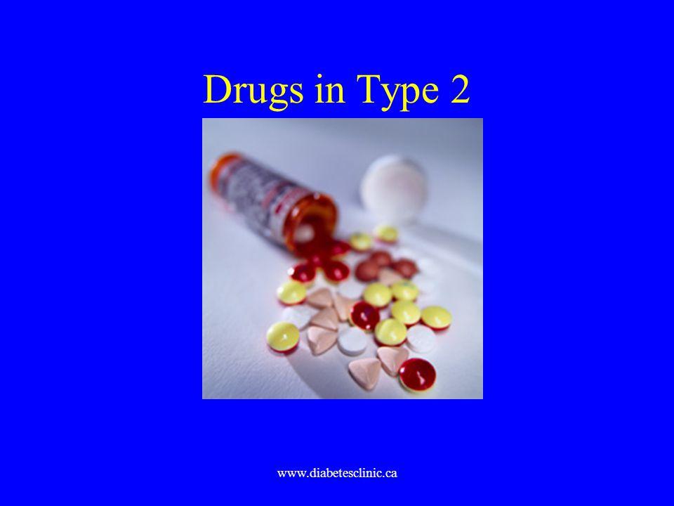 Drugs in Type 2 www.diabetesclinic.ca