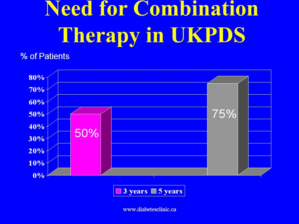 Need for Combination Therapy in UKPDS