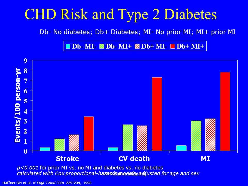 CHD Risk and Type 2 Diabetes
