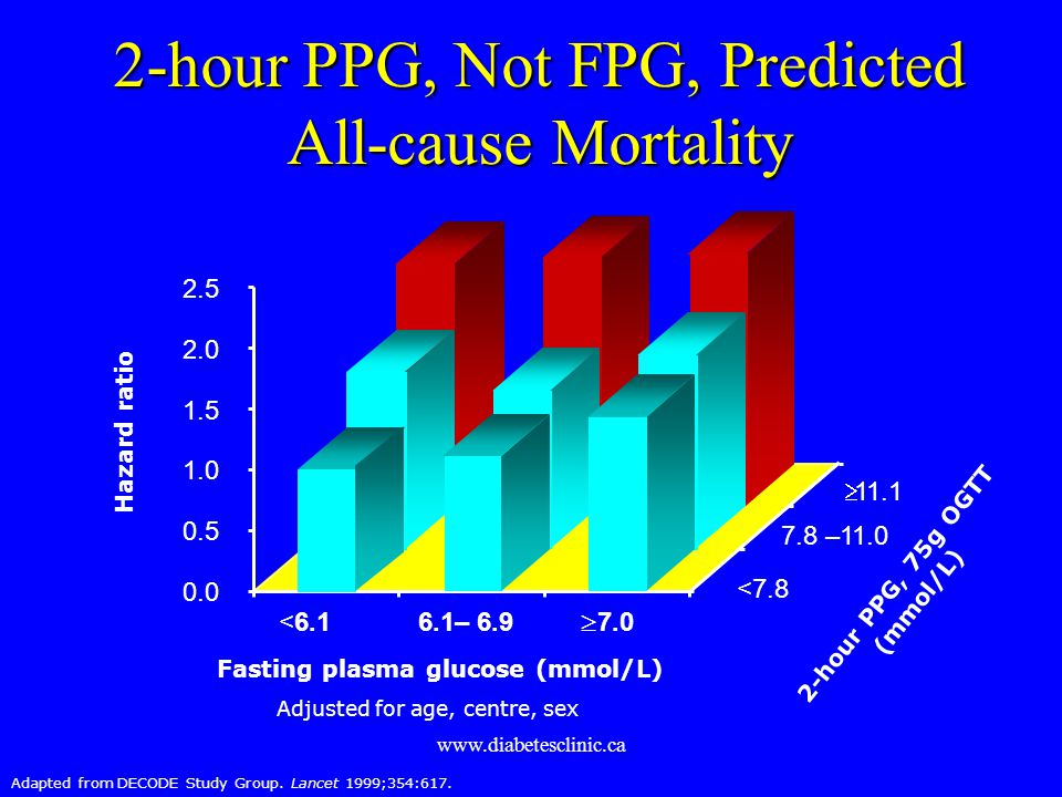2-hour PPG, Not FPG, Predicted All-cause Mortality