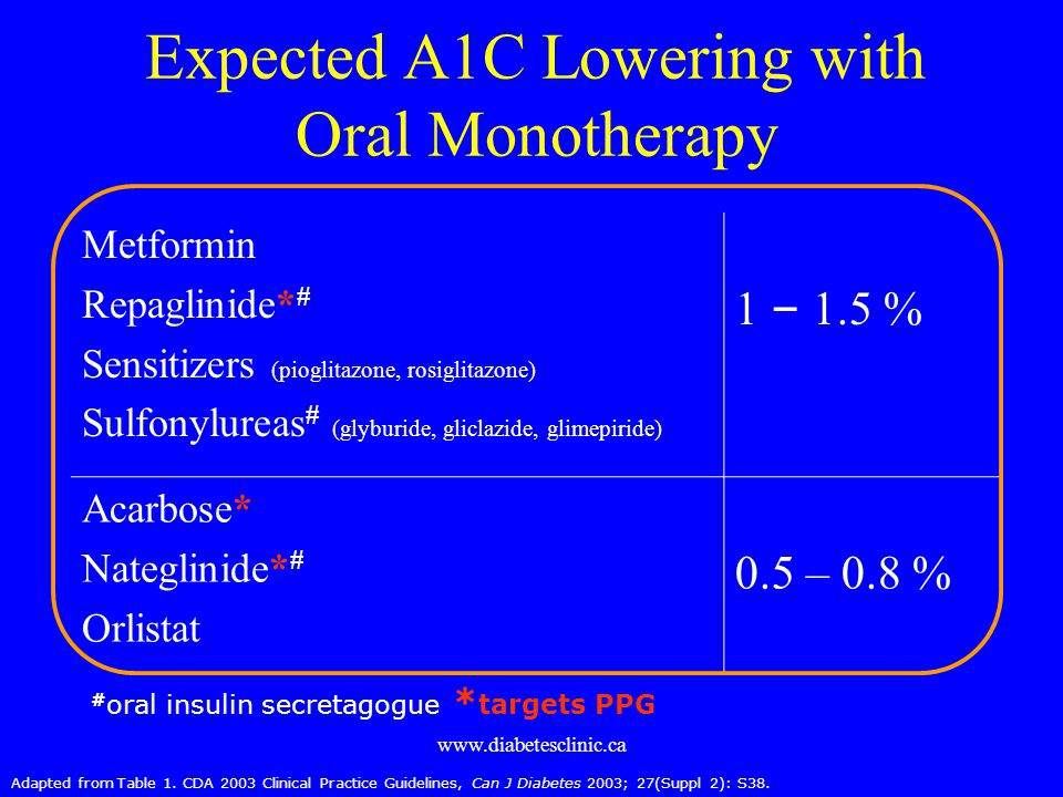 Expected A1C Lowering with Oral Monotherapy