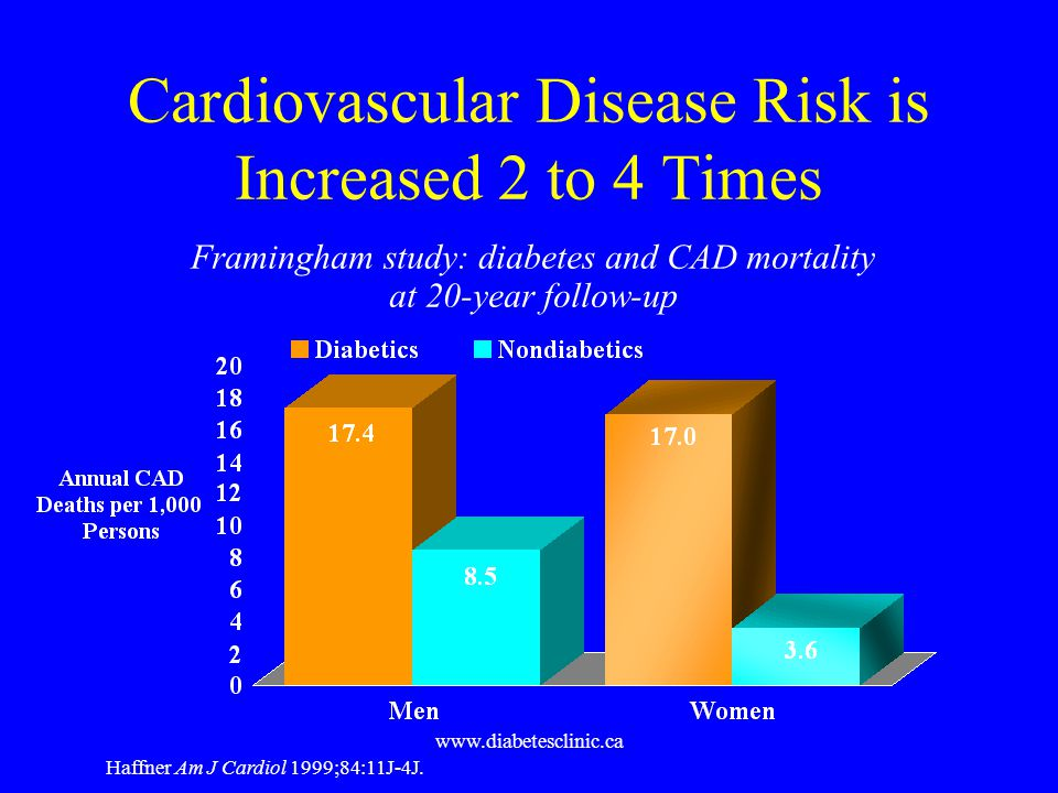 Cardiovascular Disease Risk is Increased 2 to 4 Times