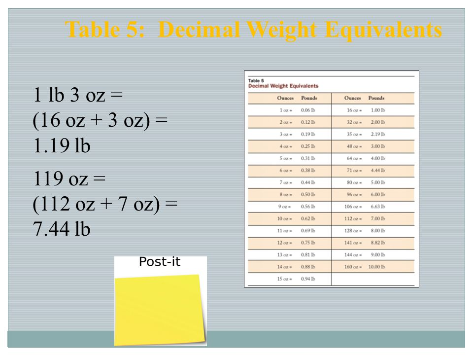 Table 5: Decimal Weight Equivalents