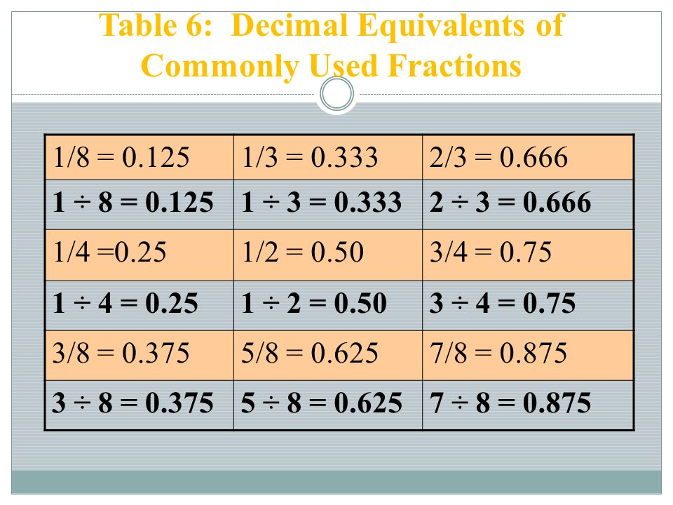 Table 6: Decimal Equivalents of Commonly Used Fractions