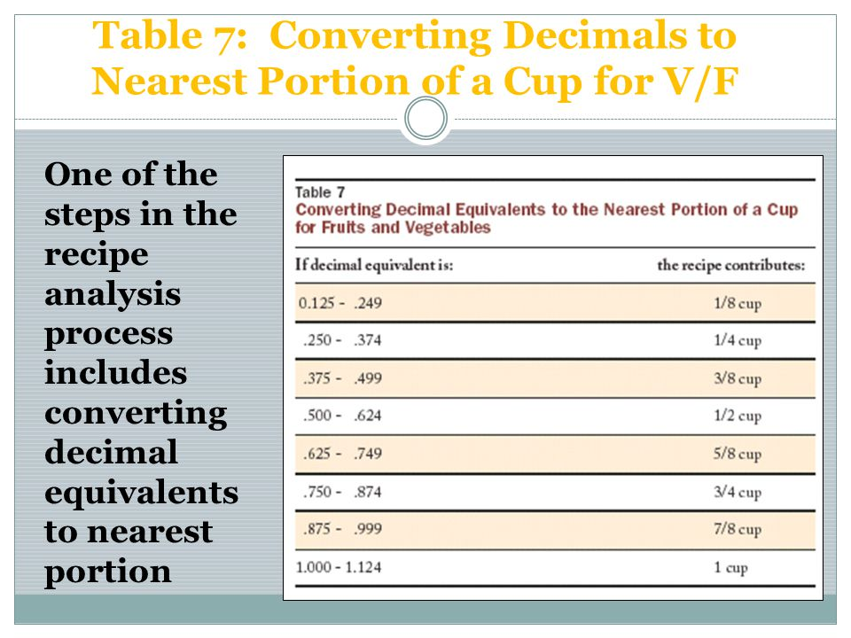 Table 7: Converting Decimals to Nearest Portion of a Cup for V/F