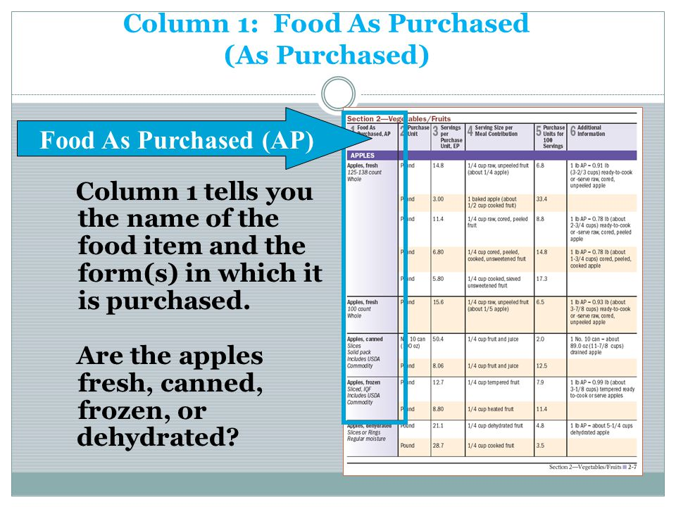 Column 1: Food As Purchased (As Purchased)