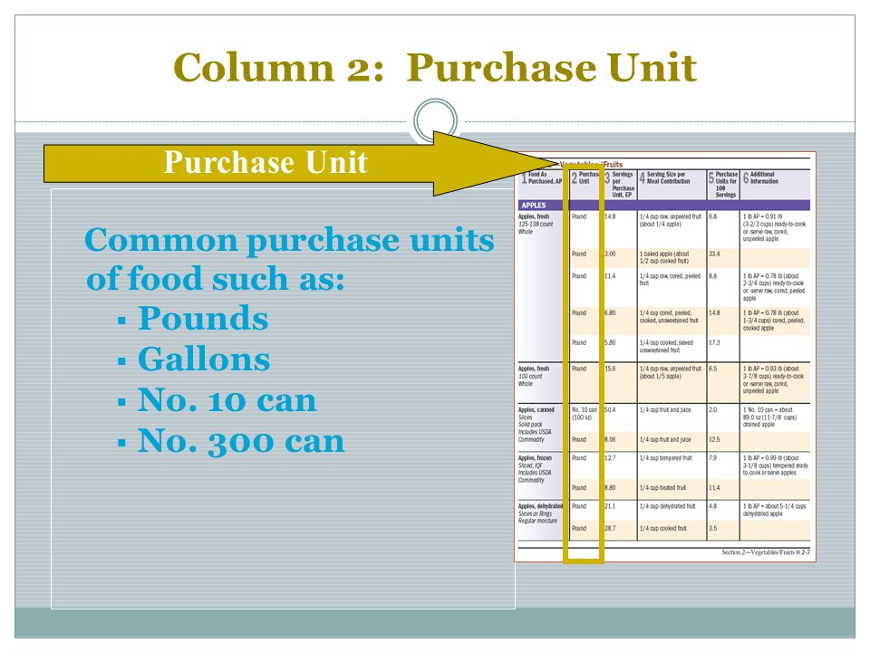 Column 2: Purchase Unit Purchase Unit Pounds Gallons No. 10 can