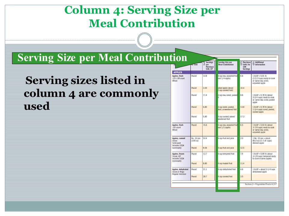 Column 4: Serving Size per Meal Contribution